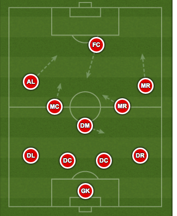 False 9 formation